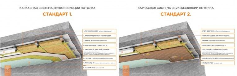 Шумоизоляция потолка под ключ цена