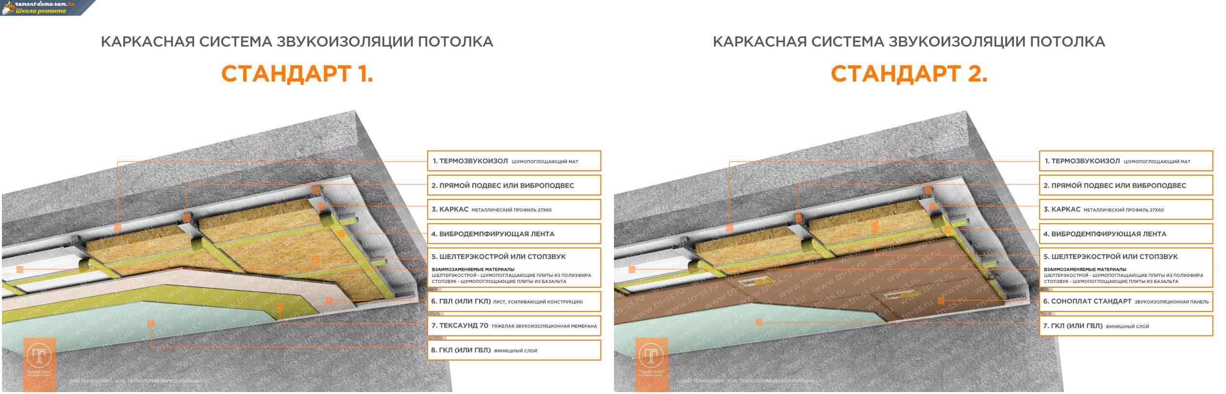способы теплоизоляции потолка