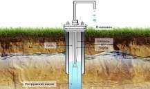Поиск подземных вод на участке— самые эффективные методы